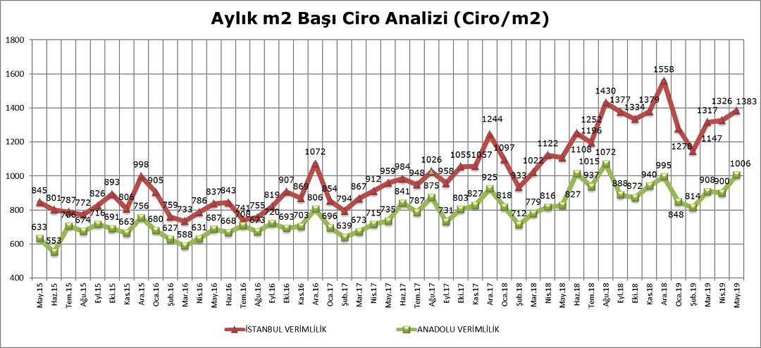 AVM Ciro Endeksi Mayıs Ayında Yüzde 23,1 Arttı
