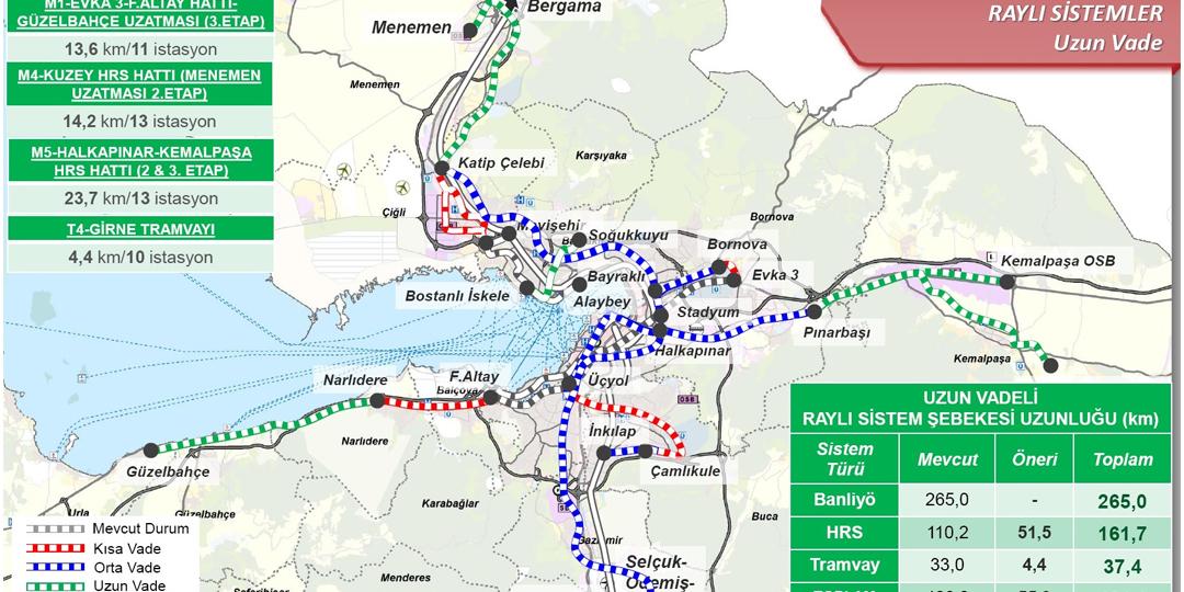 İzmir'İn 2030 Ulaşım Ana Planı