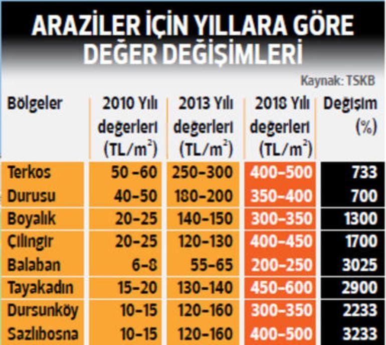 kanal-istanbul-guzergahi-arsa-fiyatlari.jpg